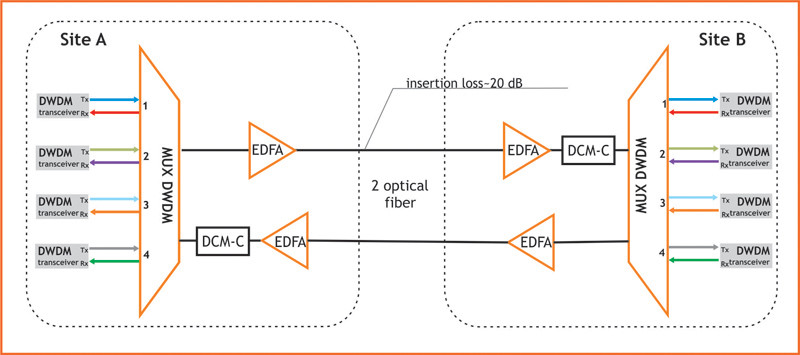 DWDM Active Systems with Optical Amplifiers